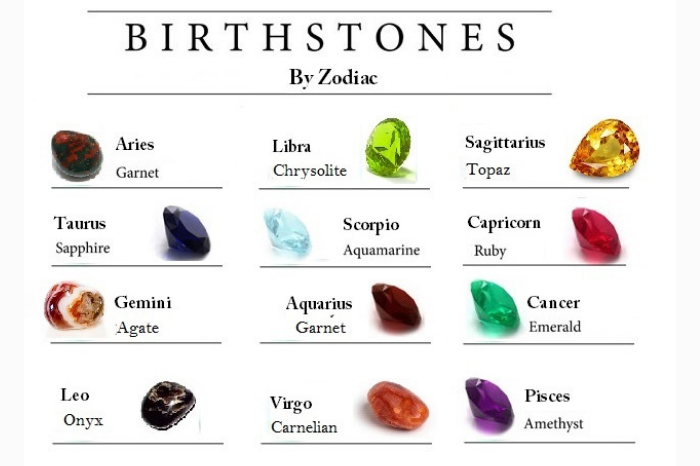 gafencu magazine A guide to choosing the right birthstone for you by horoscope zodiac sign
