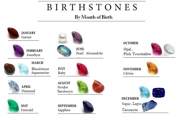 gafencu magazine A guide to choosing the right birthstone for you by month of birth